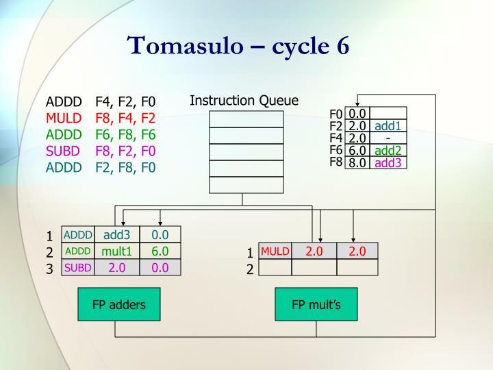 Tomasulo – cycle 6