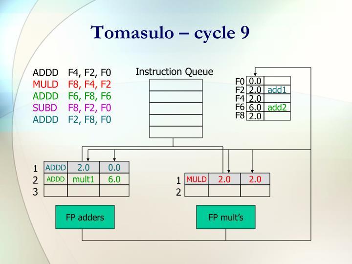 Tomasulo – cycle 9