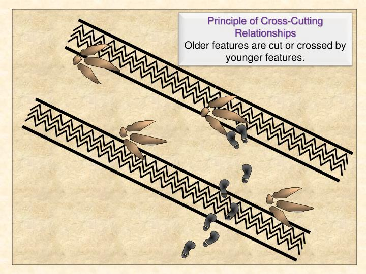 Principle of Cross-Cutting Relationships