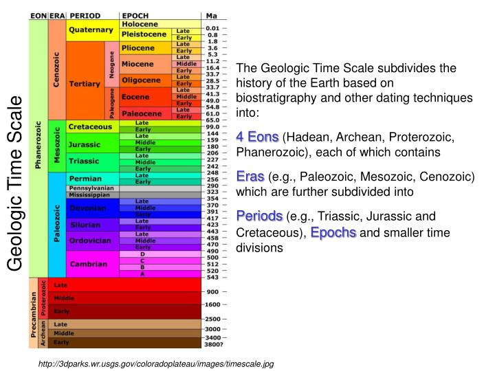 The Geologic Time Scale subdivides the history of the Earth based on biostratigraphy and other dating techniques into:
