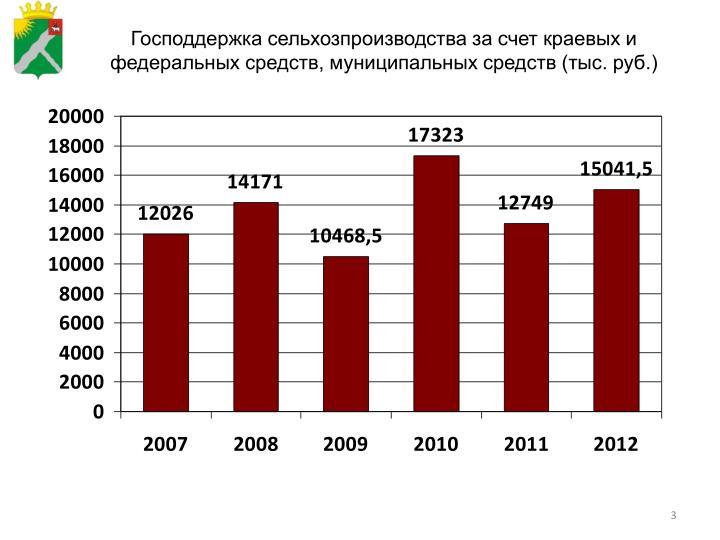 Господдержка сельхозпроизводства за счет краевых и фе...