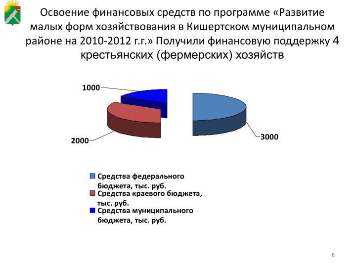 Освоение финансовых средств по программе «Развитие малых форм хозяйствования в Кишертском муниципальном районе на 2010-2012 г.г.»