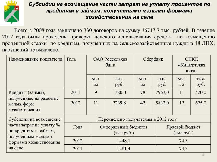 Субсидии на возмещение части затрат на уплату процентов по кредитам и займам, полученными малыми формами хозяйствования на селе