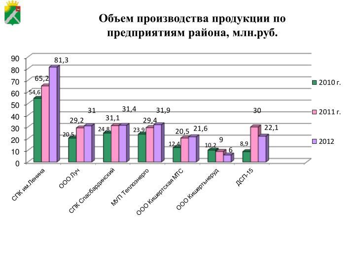 Объем производства продукции по предприятиям района, млн.руб.