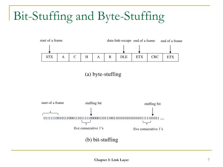 Bit-Stuffing and Byte-Stuffing