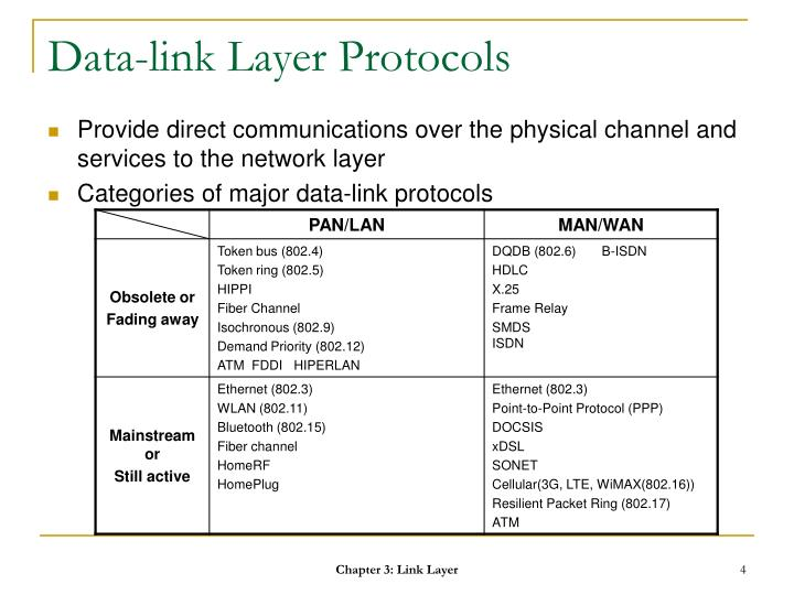 Data-link Layer Protocols