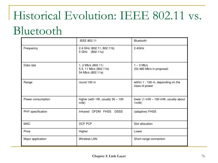 Historical Evolution: IEEE 802.11 vs. Bluetooth