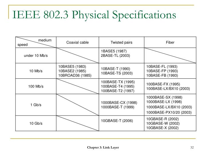 IEEE 802.3 Physical Specifications