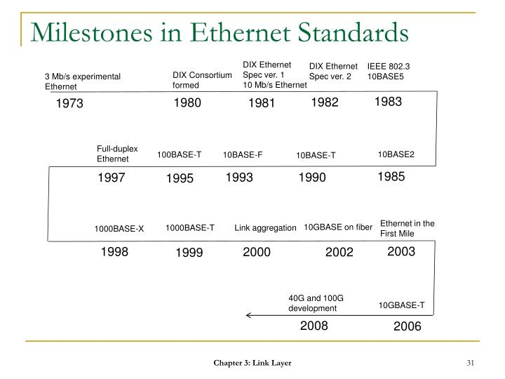 Milestones in Ethernet Standards