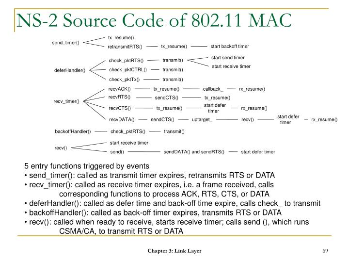 NS-2 Source Code of 802.11 MAC