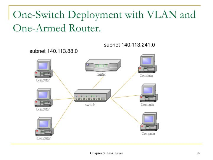 One-Switch Deployment with VLAN and One-Armed Router.