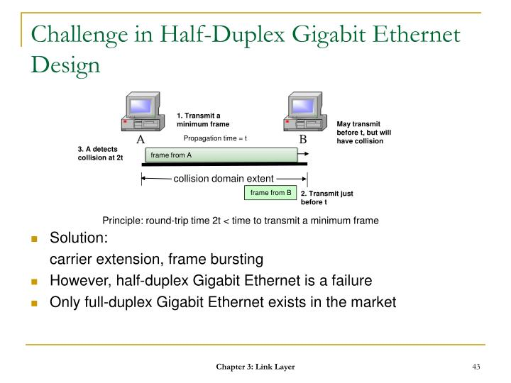 Challenge in Half-Duplex Gigabit Ethernet Design