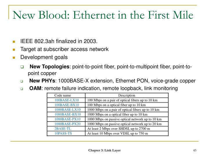 New Blood: Ethernet in the First Mile