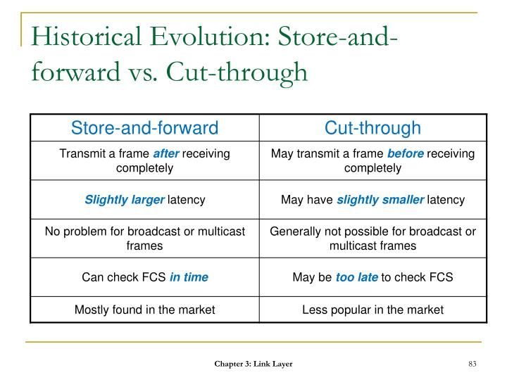 Historical Evolution: Store-and-forward vs. Cut-through
