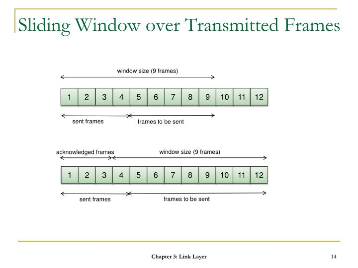 Sliding Window over Transmitted Frames