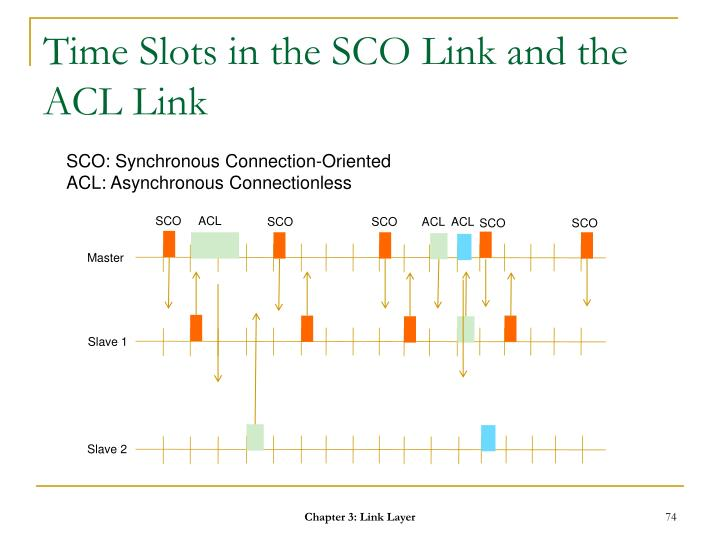 Time Slots in the SCO Link and the ACL Link