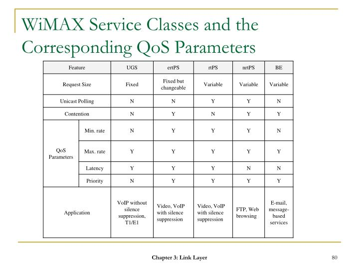 WiMAX Service Classes and the Corresponding QoS Parameters