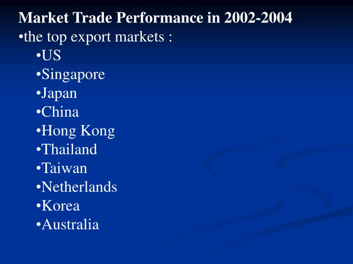 Market Trade Performance in 2002-2004