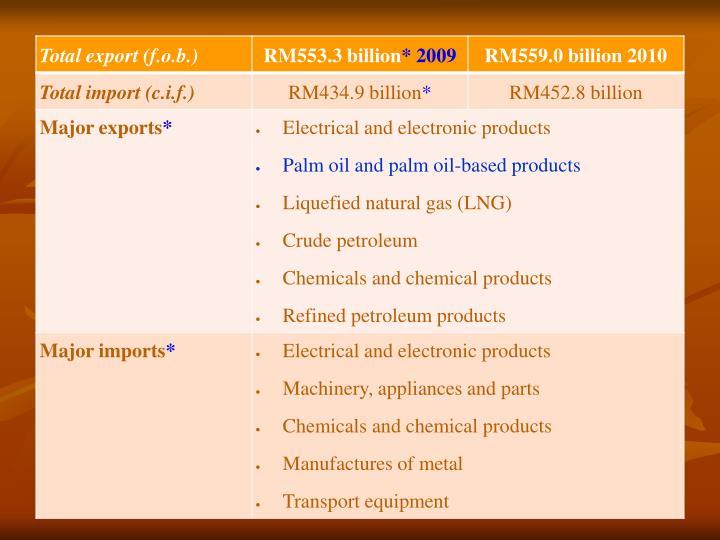 Economics of agriculture development