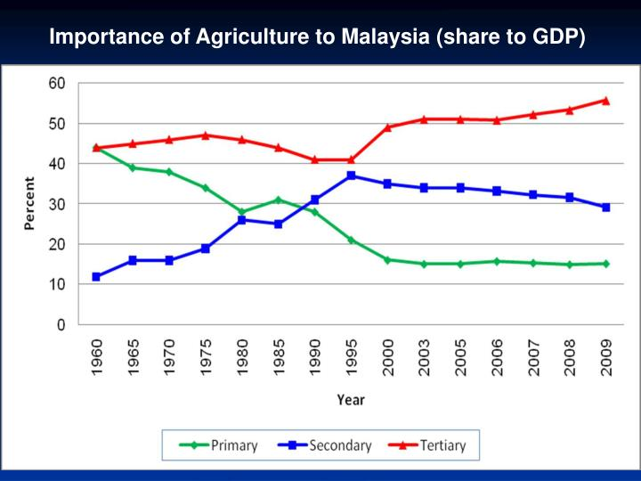 Importance of Agriculture to Malaysia (share to GDP)