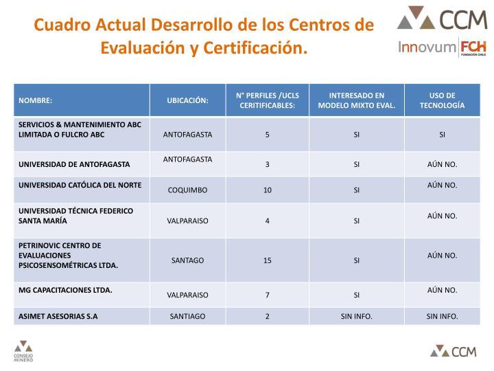 Cuadro Actual Desarrollo de los Centros de