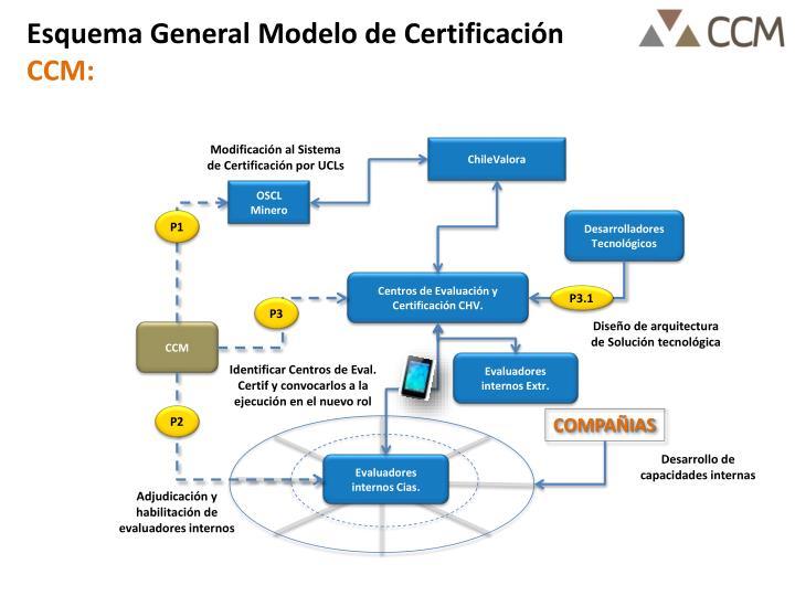 Esquema General Modelo de Certificación