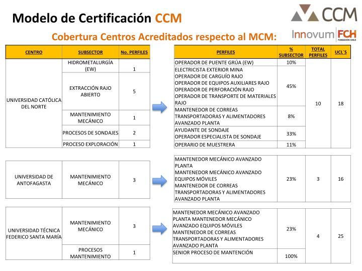 Modelo de Certificación