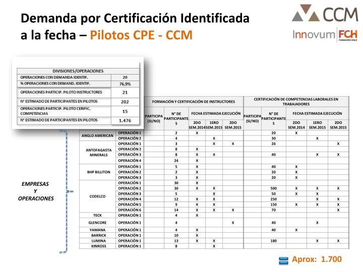 Demanda por Certificación Identificada