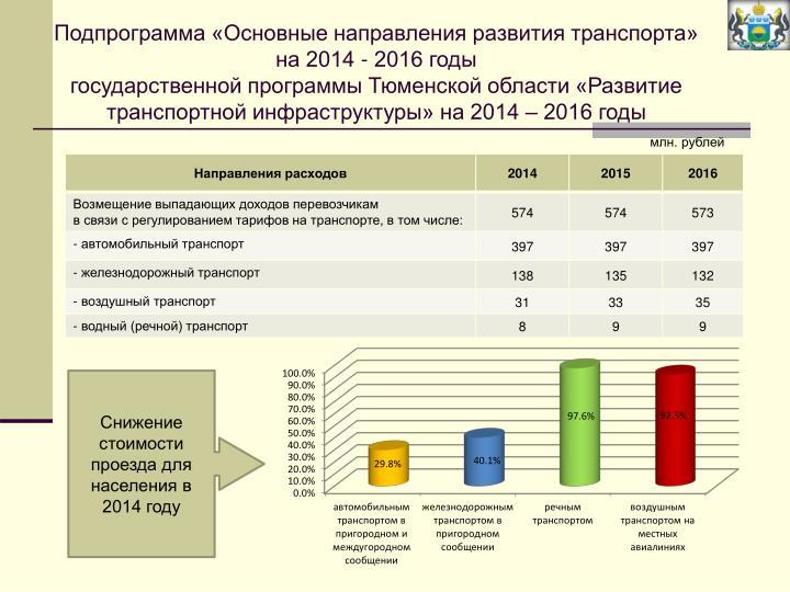 Подпрограмма «Основные направления развития транспорта» на 2014 - 2016 годы