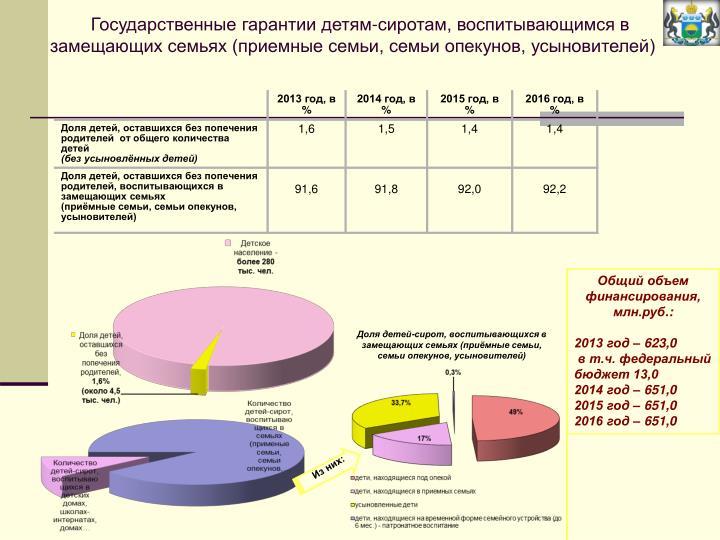 Государственные гарантии детям-сиротам, воспитывающимся в замещающих семьях (приемные семьи, семьи опекунов, усыновителей)