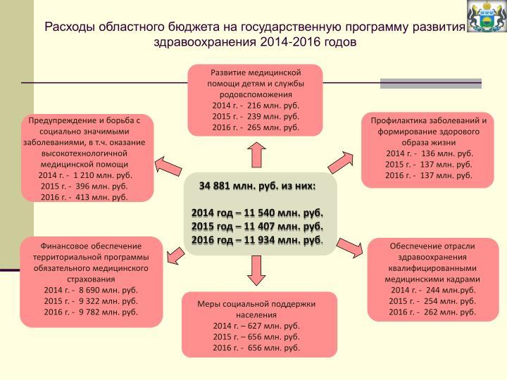 Расходы областного бюджета на государственную программу развития здравоохранения 2014-2016 годов