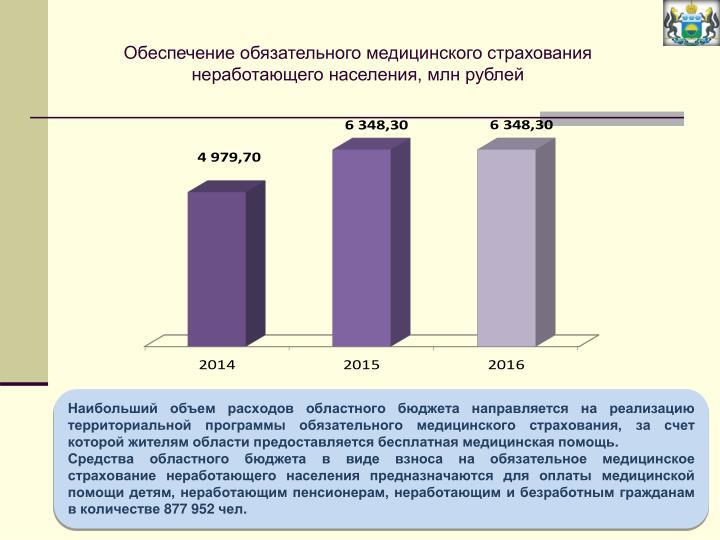 Обеспечение обязательного медицинского страхования неработающего населения, млн рублей