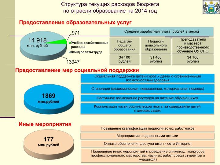 Структура текущих расходов бюджета