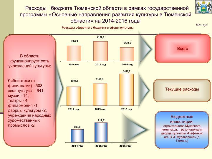 Расходы   бюджета Тюменской области в рамках государственной программы «Основные направления развития культуры в Тюменской области» на 2014-2016 годы