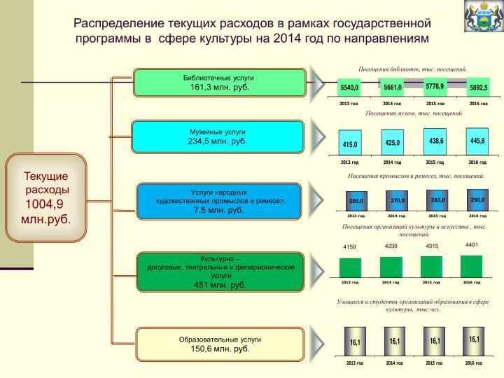 Распределение текущих расходов в рамках государственной программы в  сфере культуры на 2014 год по направлениям
