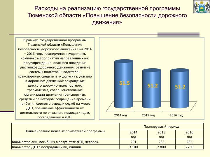 Расходы на реализацию государственной программы Тюменской области «Повышение безопасности дорожного движения»