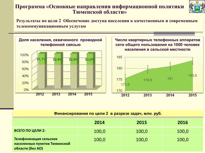 Программа «Основные направления информационной политики Тюменской области»