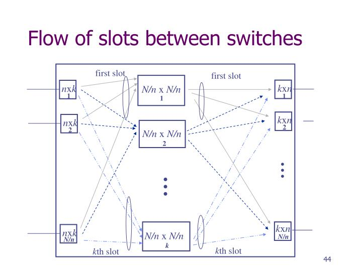 Flow of slots between switches
