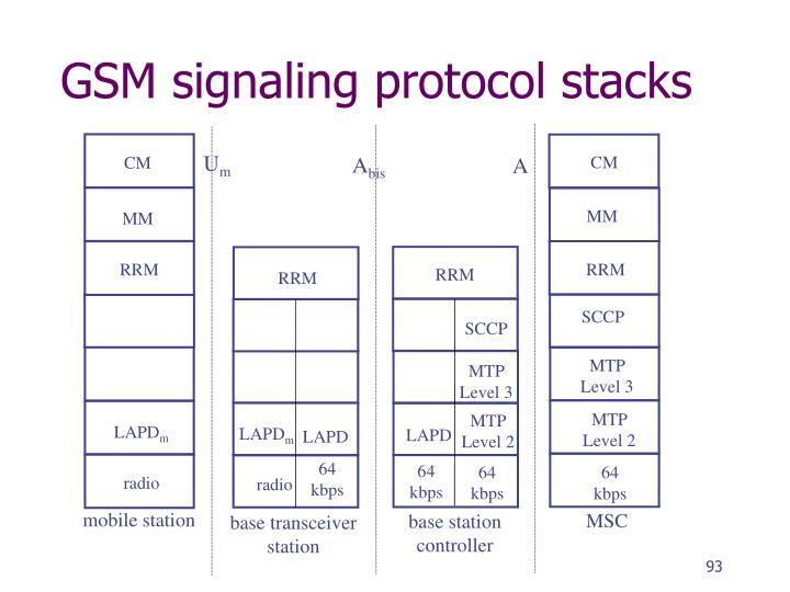 GSM signaling protocol stacks