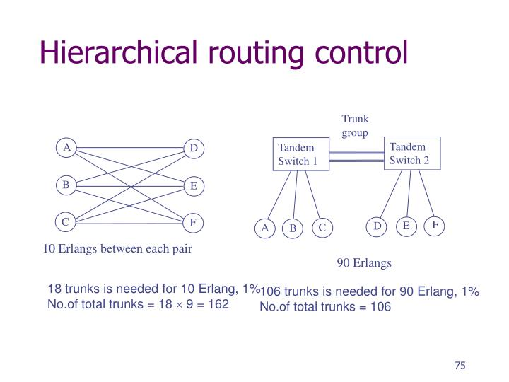 Hierarchical routing control