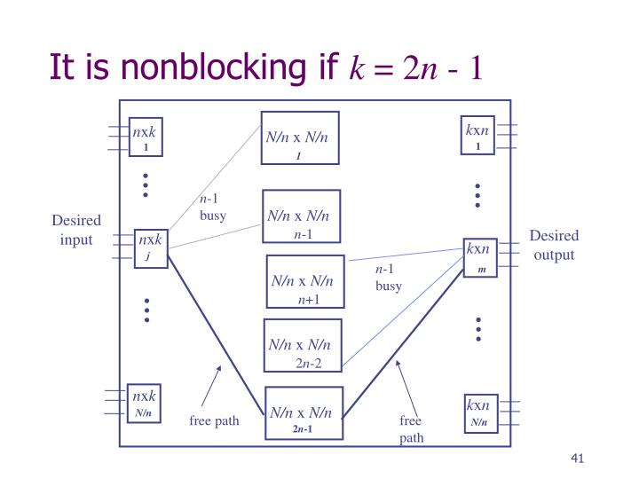 It is nonblocking if