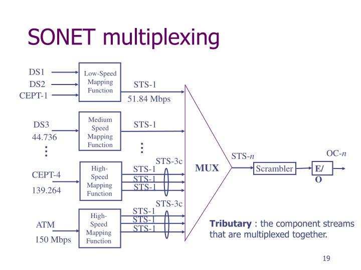 SONET multiplexing