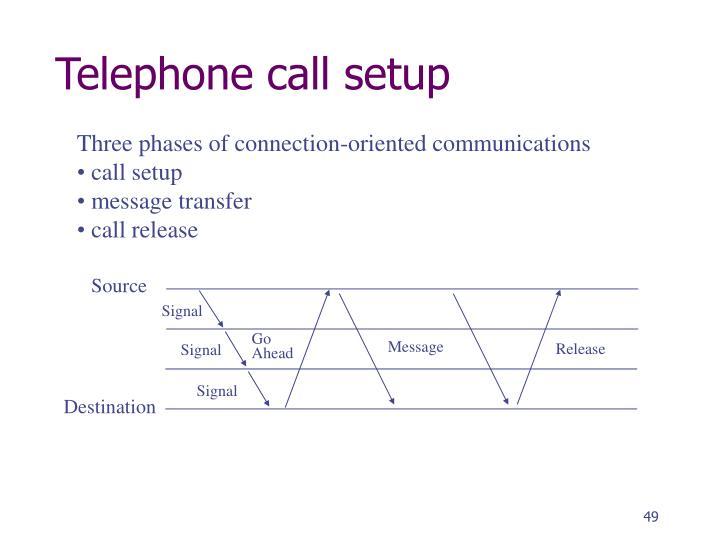Telephone call setup