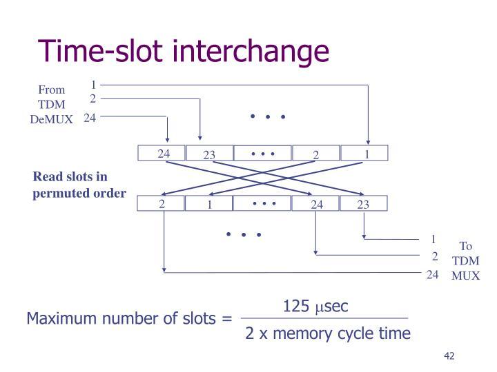 Time-slot interchange
