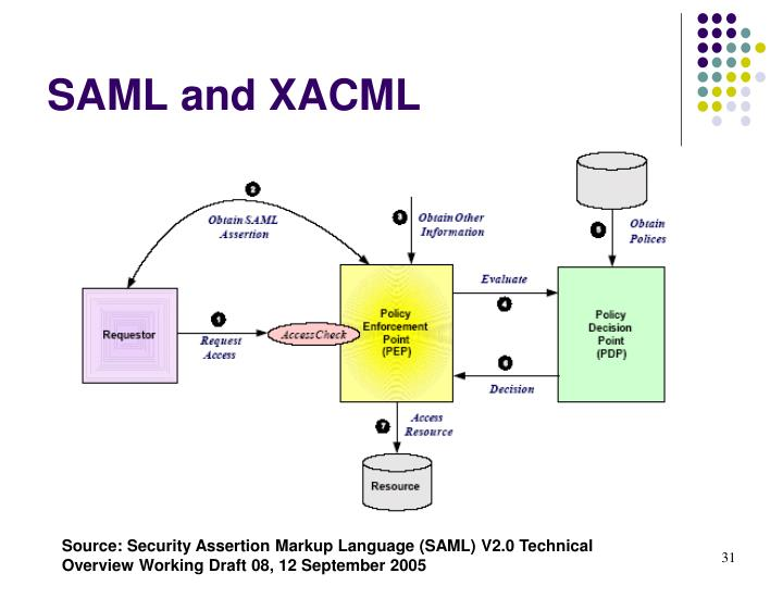 saml vs oath Saml v20 vs jwt series this is a list of all the saml2 vs jwt related posts i have written this series explores saml2 use cases, jwt use cases, the relevant specifications, and explores how the.