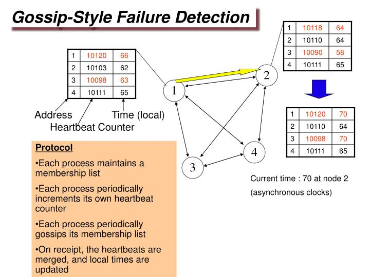Gossip-Style Failure Detection