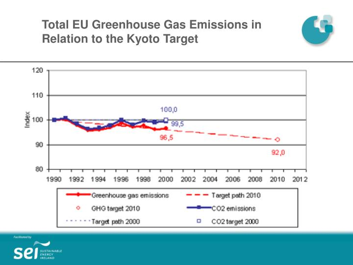environment greenhouse gas and kyoto protocol Kyoto protocol - free download as  suggest the world is on track to meet its kyoto targets for greenhouse gases  been put into place 'solve' climate change .