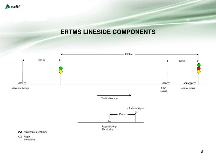 ERTMS LINESIDE COMPONENTS