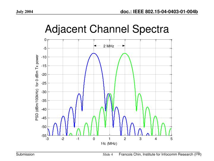 Adjacent Channel Spectra