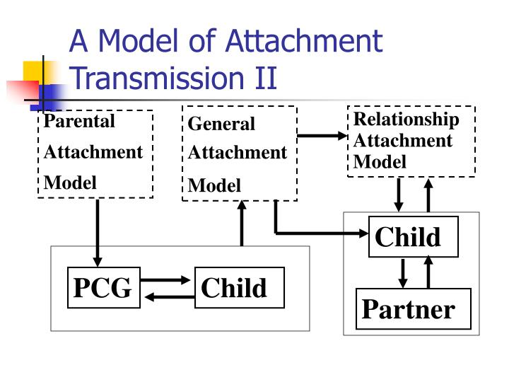A Model of Attachment Transmission II